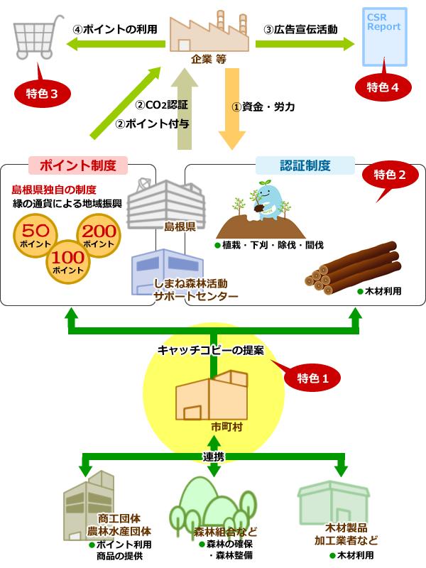 「島根型」制度のイメージ図
