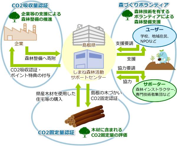 しまね森林活動サポートセンターの概要