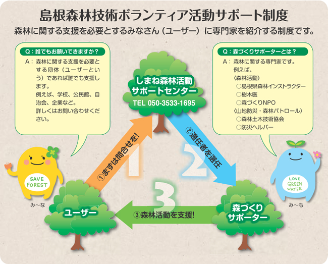 島根森林技術ボランティア活動サポート制度